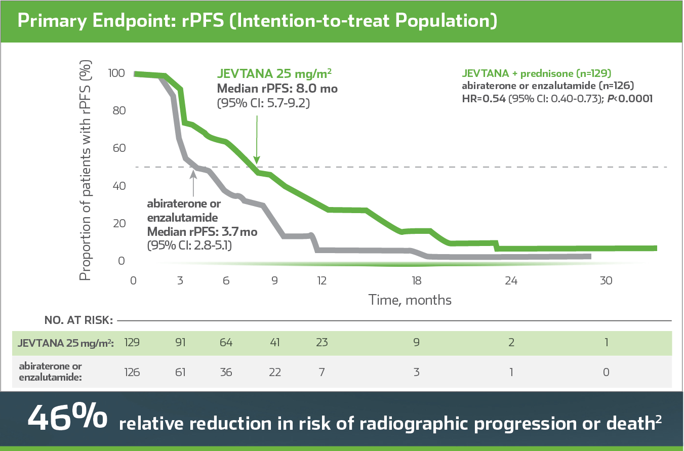 CARD Efficacy Overview: rPFS JEVTANA (cabazitaxel) compared with abiraterone or enzalutamide