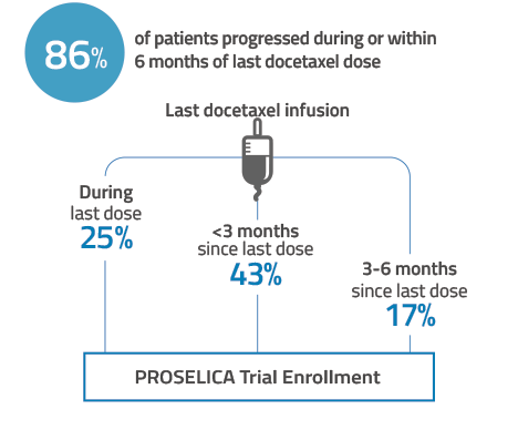 86% of patients progressed during or within